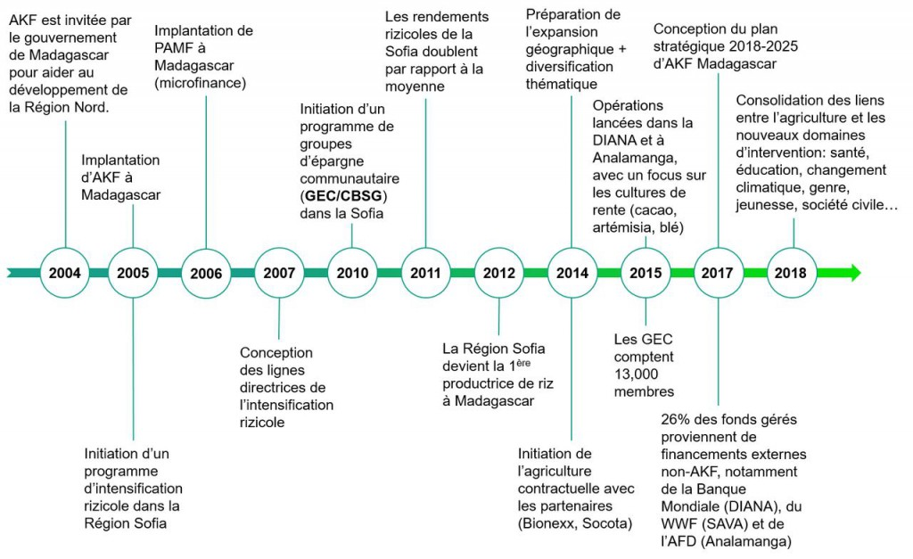 AKF_Madagascar_timeline_updated