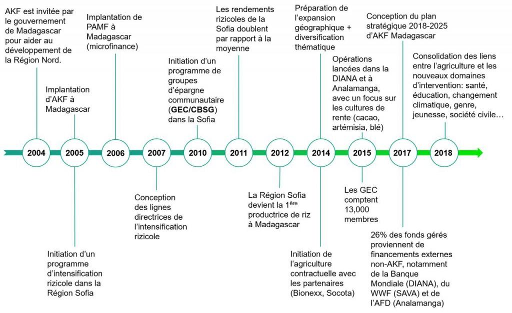 AKF_Madagascar_timeline_updated